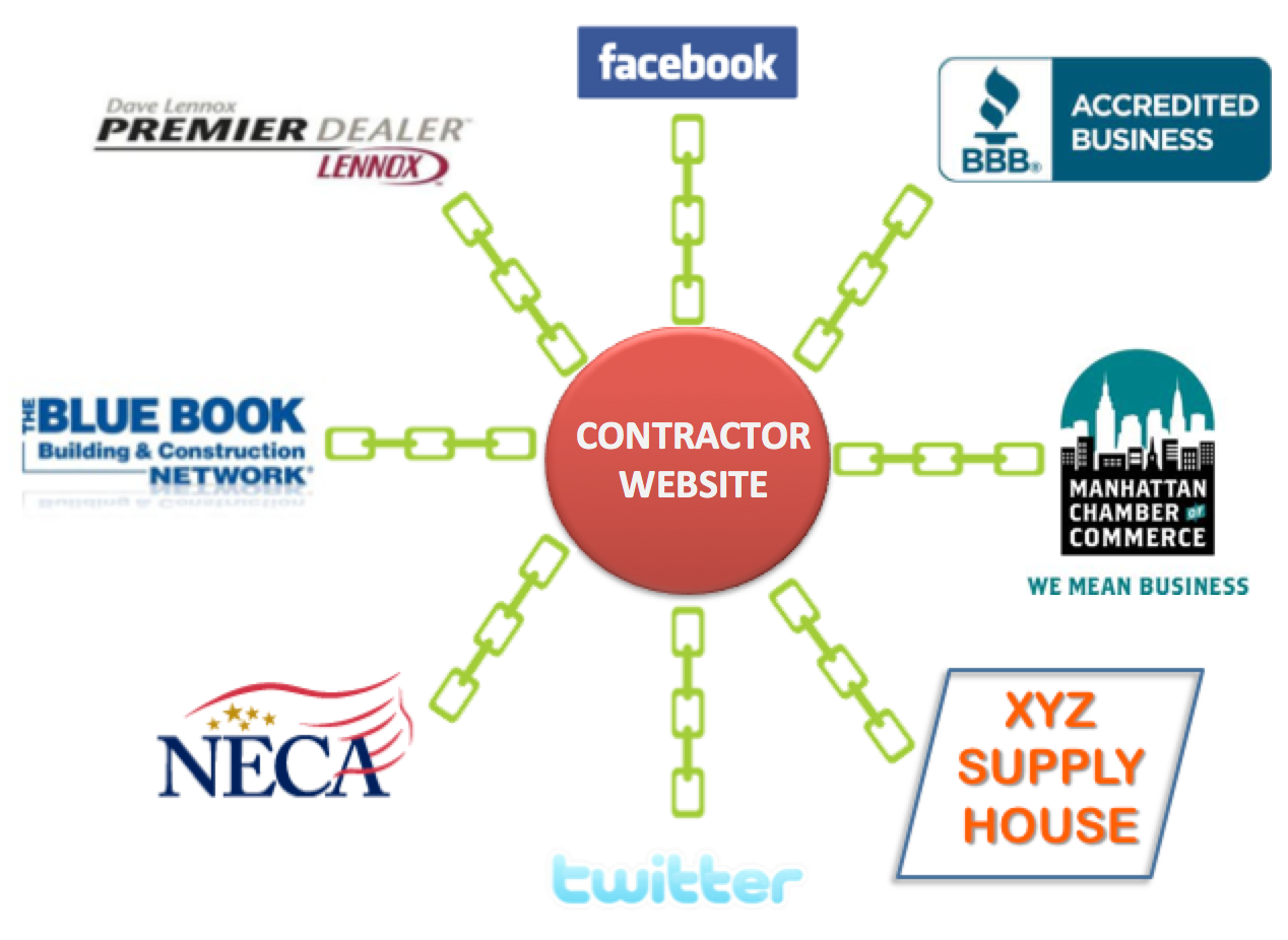 Link building tips for your Contractor Website