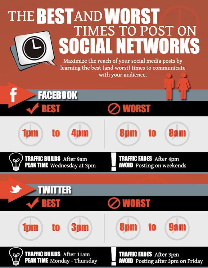 Best time to post on Social Media Sites