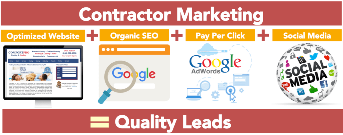 Contractor Marketing Company