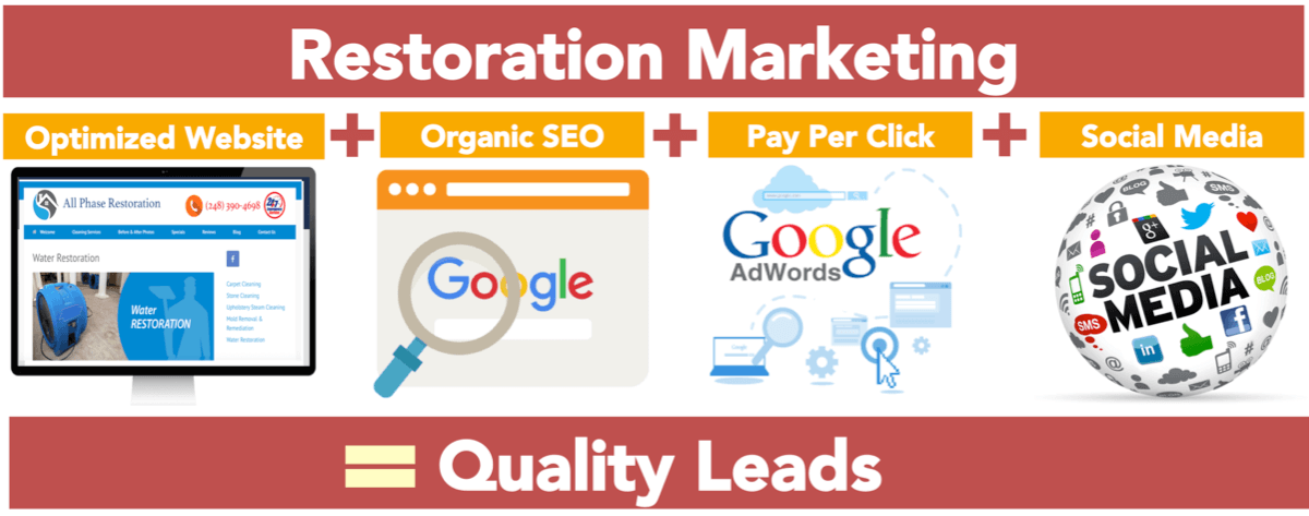 Restoration Leads and Marketing