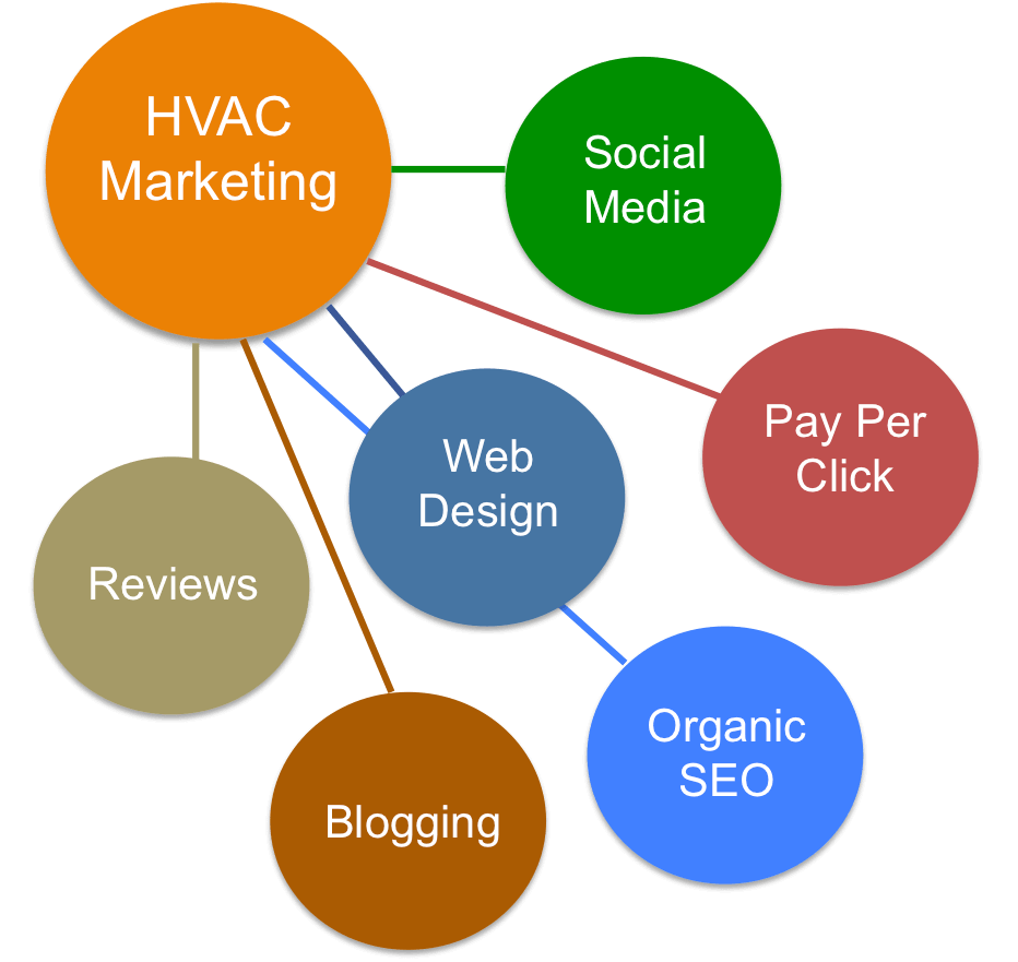 Online HVAC Marketing Strategies to Crush Your Competition